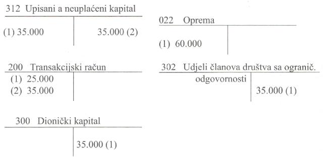 osnovni-i-neuplaceni-kapital-knjizenje-1