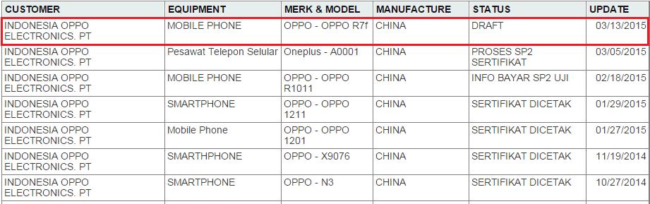 Oppo R7 mendapatkan sertifikasi Postel Indonesia