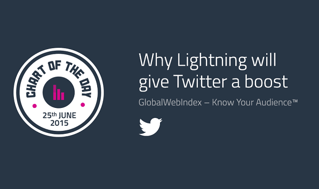 Why Lightning Will Give Twitter a Boost