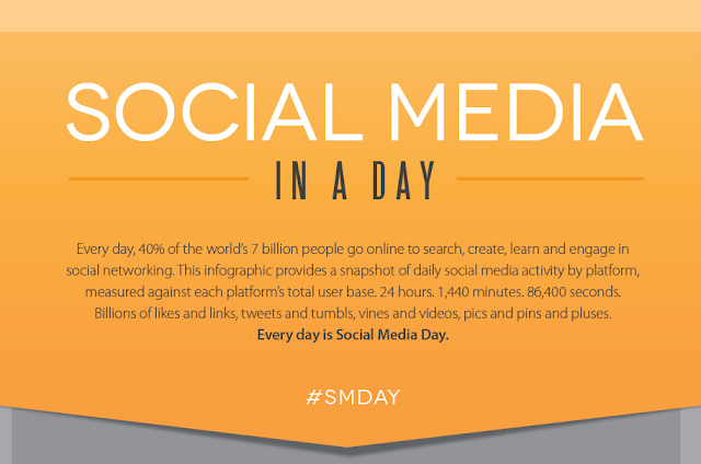 Social Media In A Day (infographic) image