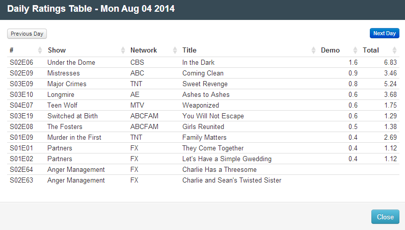 Final Adjusted TV Ratings for Monday 4th August 2014
