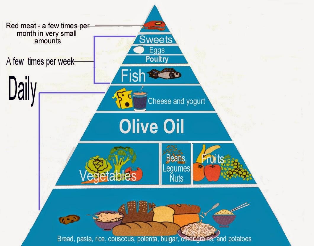 Healthy_Diet_CheckList