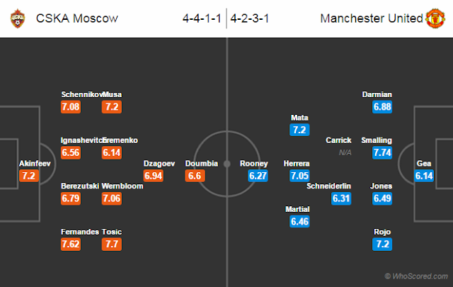 Possible Lineups, Team News, Stats – CSKA Moscow vs Manchester United