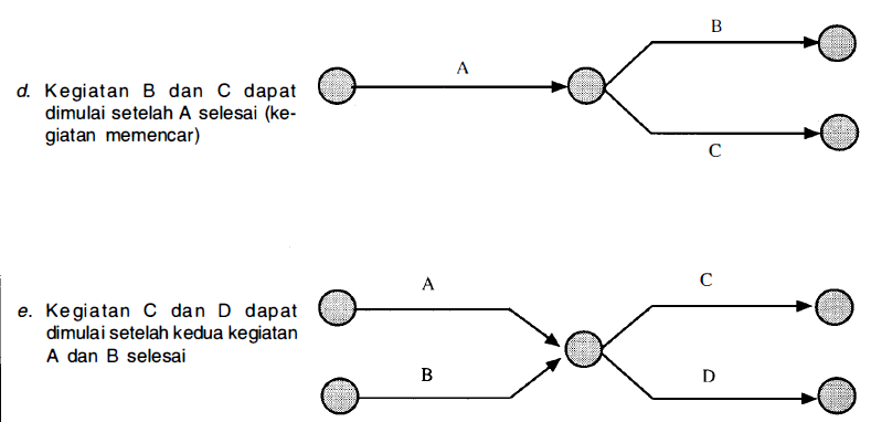 Cara menggambar network planing proyek pada gambar sebelumnya pada materi identifikasi lingkup menjadi komponen proyek menjelaskan secara grafis dan simbol yang digunakan dalam membuat jaringan ccuart Image collections
