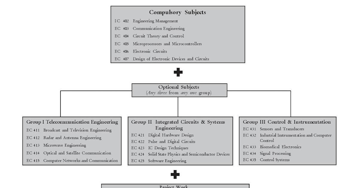 Electronic Circuit Design Syllabus - Wiring Diagrams •