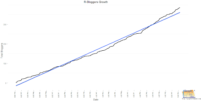 R-Bloggers Steadily Growing