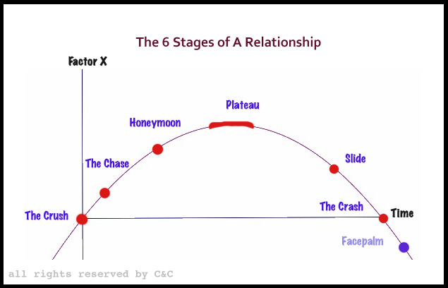 What are the stages of dating