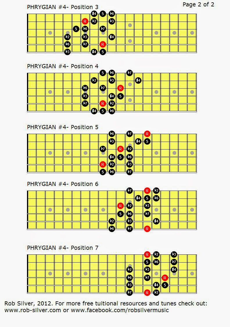 how to play any guitar scale