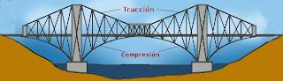 Puentes en ménsula (cantilever)