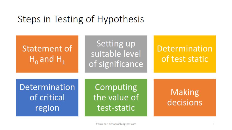 What is hypothesis testing? definition and meaning