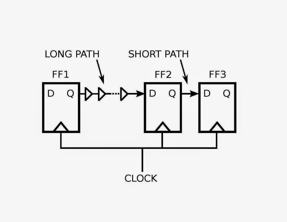 vlsi basic  clock skew