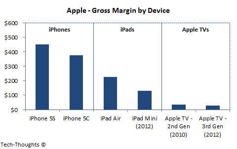 Apple - Gross Margin by Device