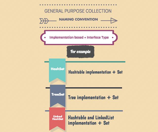 Java Collection Cheatsheet