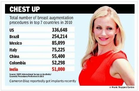 Disadvantages of big breasts
