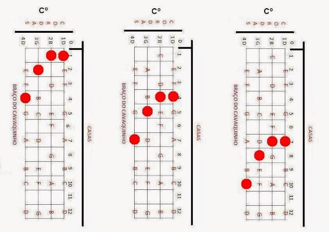 Acordes Diminuto, cavaco,cavaquinho,nota,notas,acorde,acordes,solos,partitura,teoria,cifra,cifras,montagem,banjo,dicas,dica,pagode,nandinho,antero,cavacobandolim,bandolim