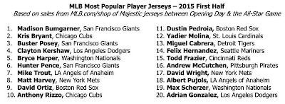Only Papi And Pedroia In Top 20 MLB Jerseys