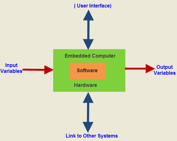 Embedded system definition ece class notes important questions embedded system definition pdf ccuart Choice Image