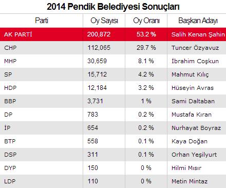 2014 Pendik Seçimi