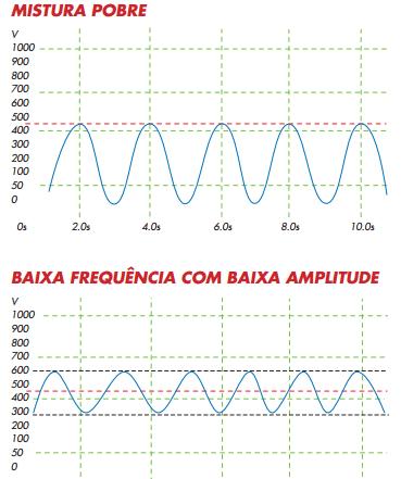 funcionamento errado da sonda lambda
