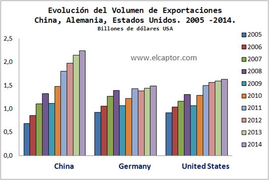 China, exportaciones,