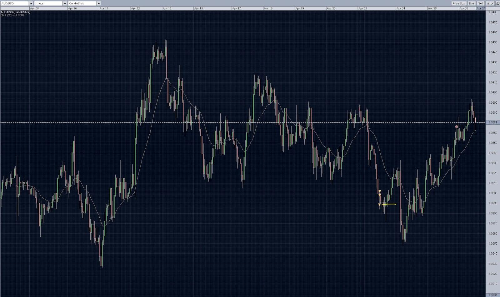 Long term forex trades