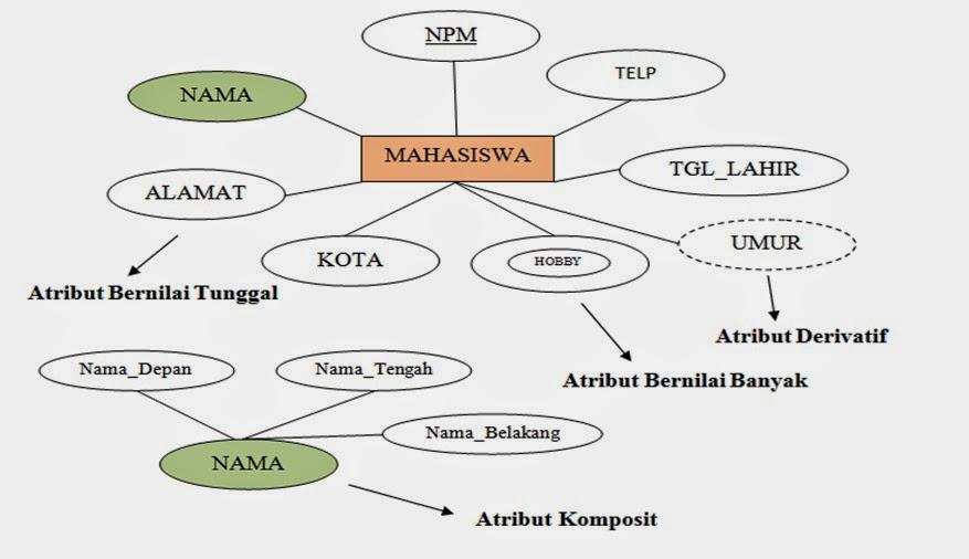 Model diagram eer seperti aku seperti jiwaku model diagram eer ccuart Gallery