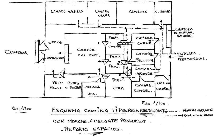 Dise o de cocinas industriales cocina de un restaurante o for Plano de una cocina de un restaurante