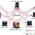DDos Attack via IRC / mIRC