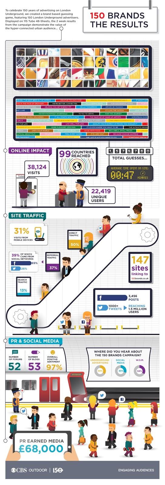 150 Brands - CBS Outdoor Infographic
