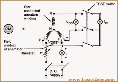Voltage Regulation Of  Alternator Using Sychronous Impedance Method
