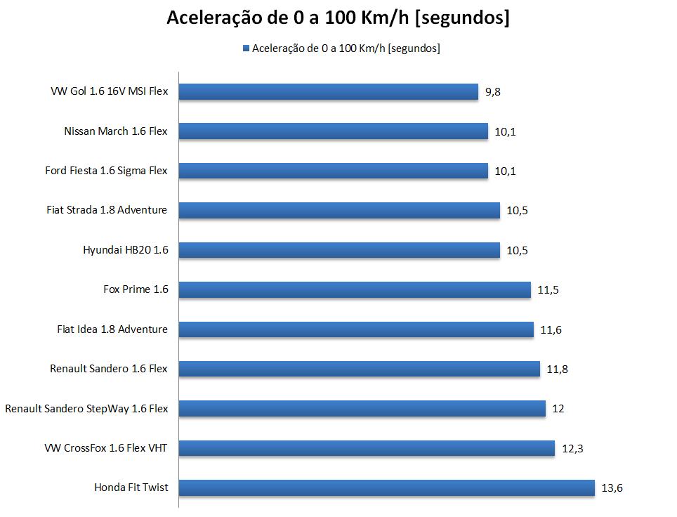 Hyundai HB20 1.6 x VW Gol 1.6 x Ford Fiesta 1.6 16V Flex