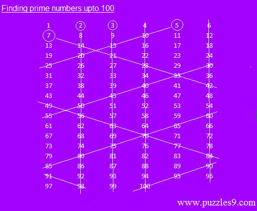 Finding all prime numbers between 1 and 100 in a simple way - Puzzles/Aptitude/Reasoning/Brainteasers