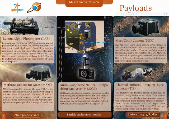 Payloads India's Mars Orbiter Mission 2013 (Mangalyan) [Image credit: ISRO] | topicswhatsoever.blogspot.com