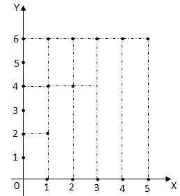 Grafik fungsi april 2013 fx x 1 di mana x 0 1 2 5 dan fx 1 2 3 4 6 ccuart Images