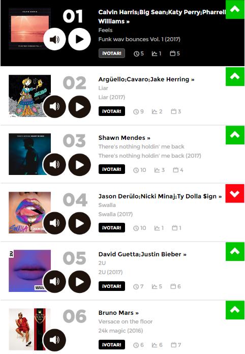 Ranking Los40