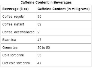 caffeine content in green tea vs coffee