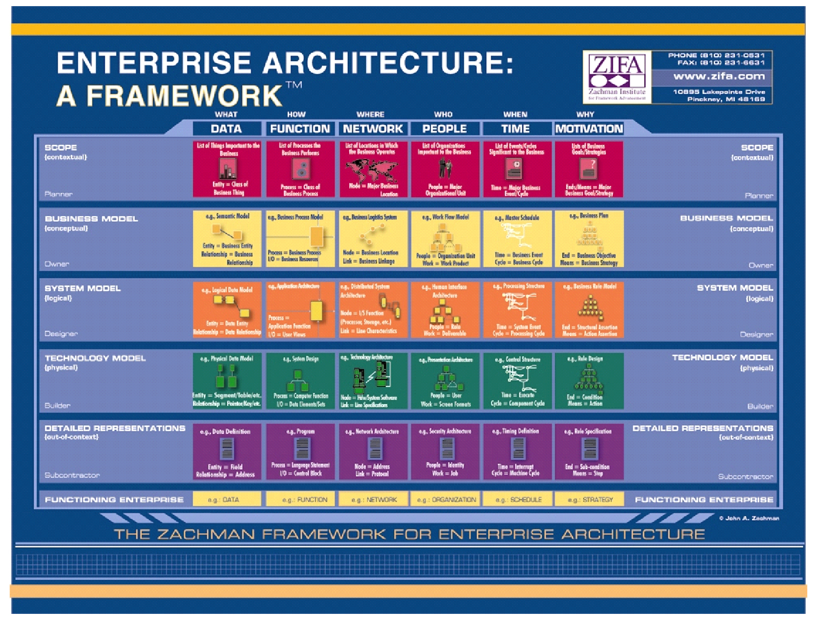 Architecture villa image for Enterprise architecture definition