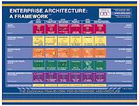 Architecture Zachman Framework1