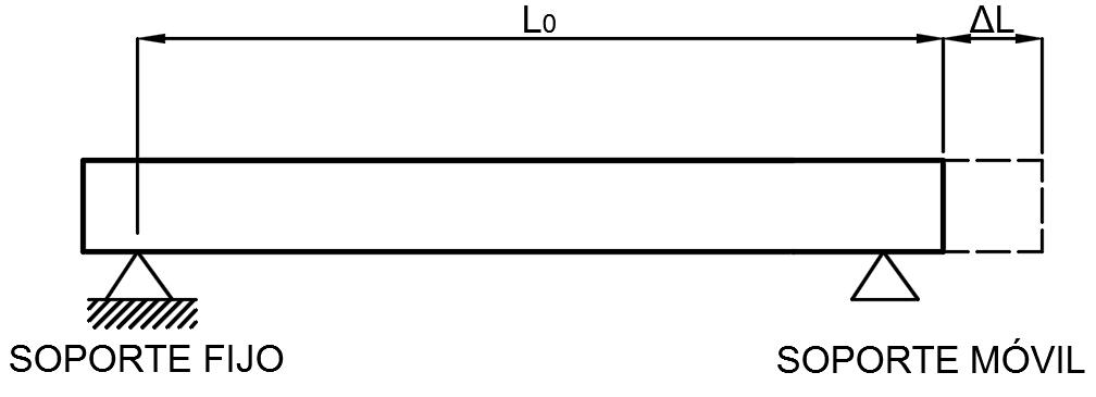 Teoria casos practicos y tutoriales de flexibilidad de for Dilatacion 2mm