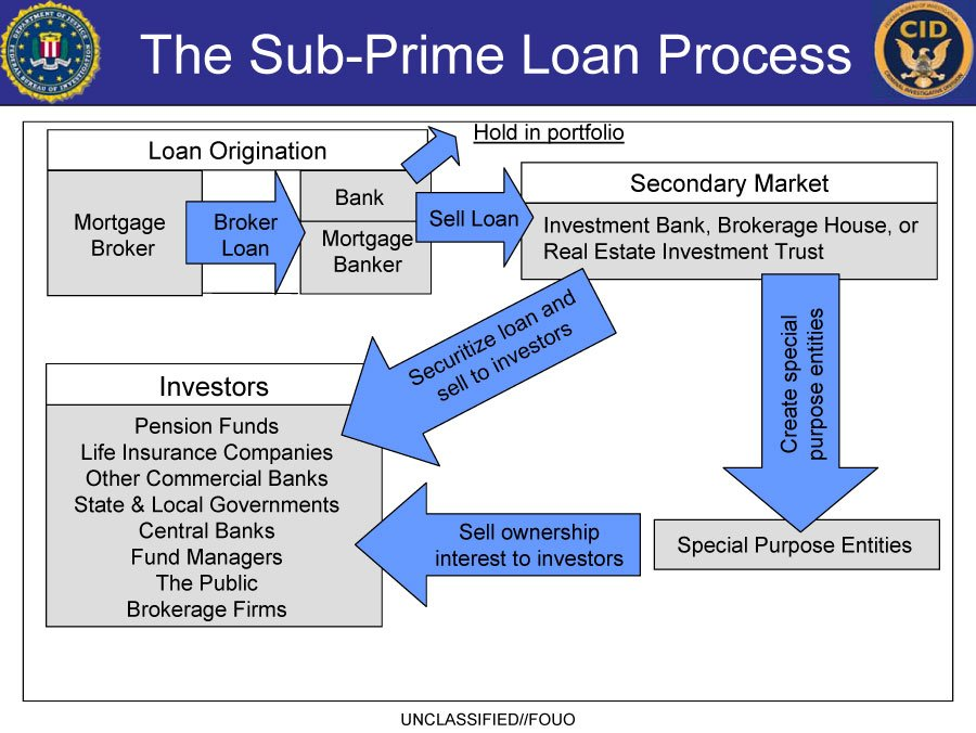 subprime mortgage crisis research paper