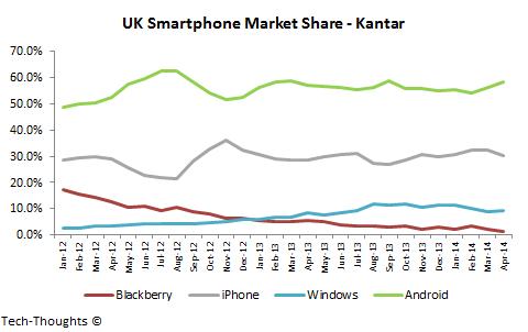 UK Smartphone Market Share