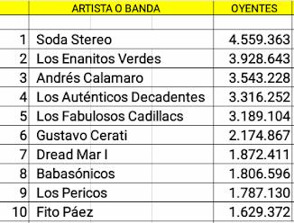 Las veinte cuentas argentinas Rock/Pop con mas oyentes en Spotify (20/01/19)