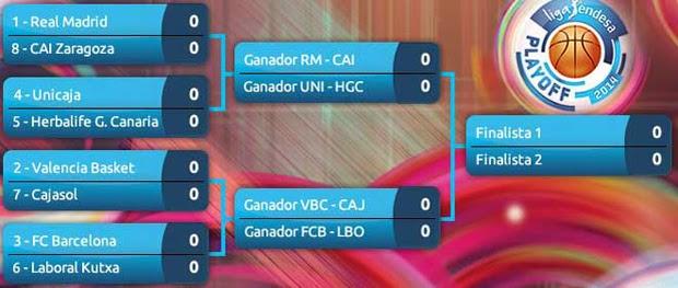Cuadro de playoffs de la Liga Endesa 2014