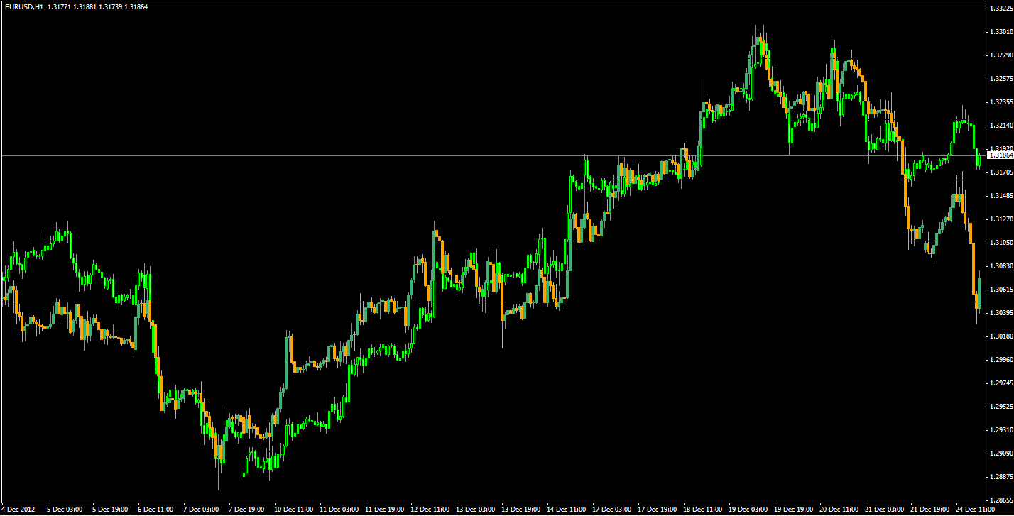 Indicator correlation forex mt4