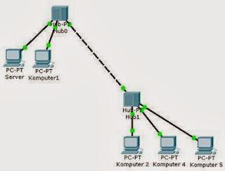 Listing Membangun Jaringan Menggunakan HUB