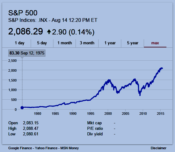 S&P 500 Index graphic (from $83.30 on 12 Sep 1975 to over $2000 today)