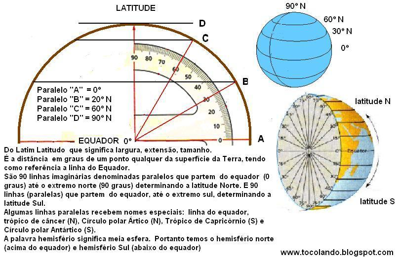 Entendendo Latitude