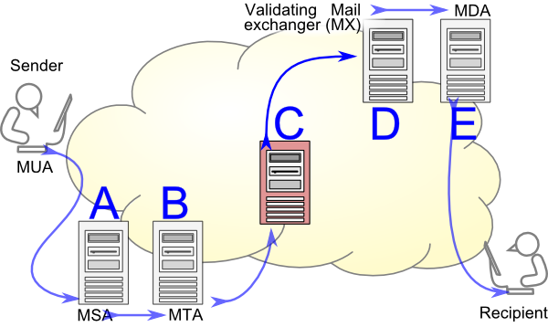 Simple Mail Transfer Protocol pic