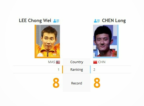 Live Astro Lee Chong Wei vs Chen Long Final Badminton Terbuka India 6 April 2014