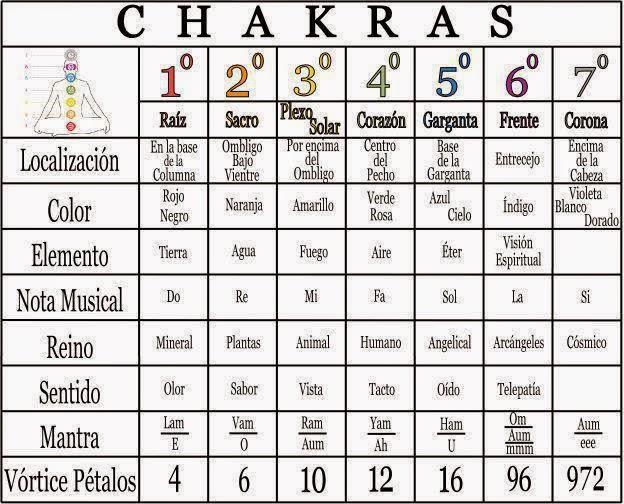 Populares Médicoanimósico: Leitura e Harmonização dos Chacras  XI29